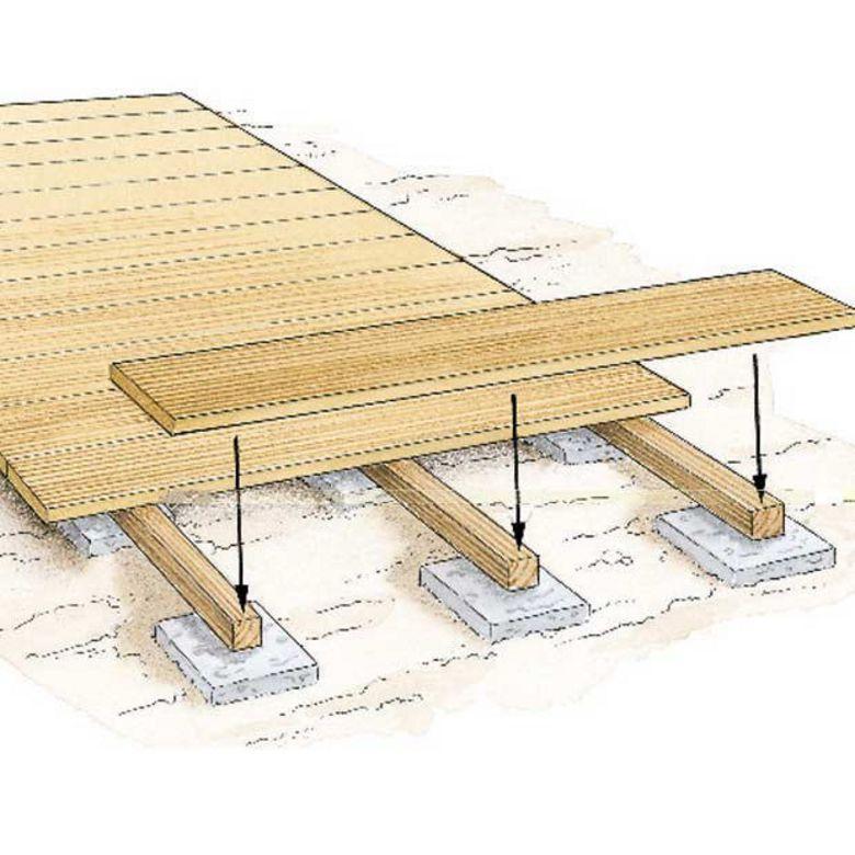Lambourdes pour lames pin trait classe iv ext rieur for Terrasse bois classe 4